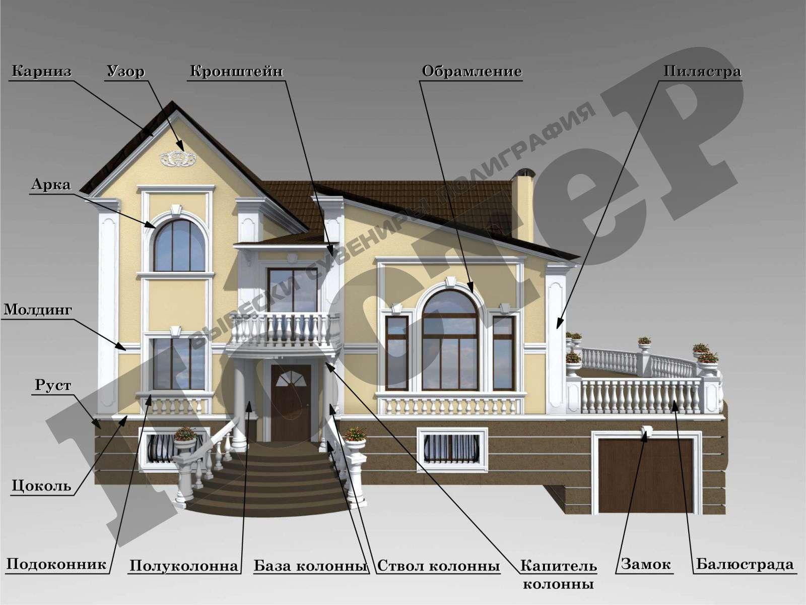 Основные элементы фасада