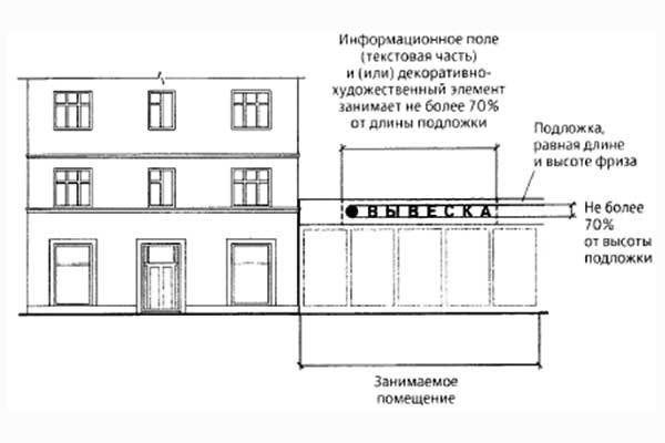 Настенные конструкции на внешних поверхностях зданий