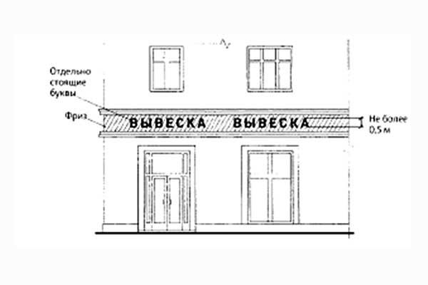 Параметры настенных конструкций