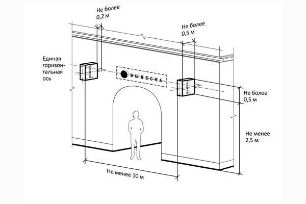 Максимальные параметры (размеры) консольных конструкций