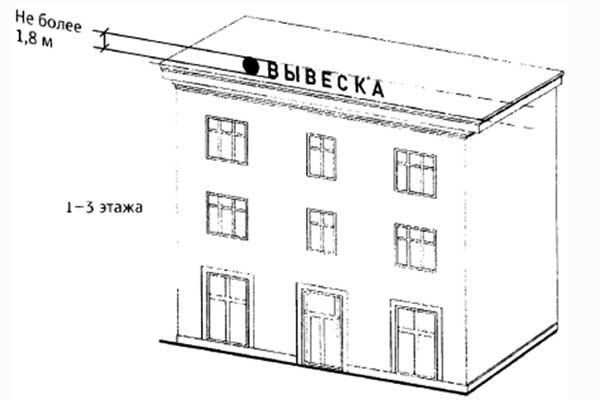 Для 1-3-этажных объектов